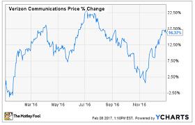 Verizon Share Price Chart Why Verizon Communications Jumped 16 In 2016 Nasdaq