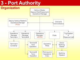 Port Authority Org Chart Ipsem Code Manual Content Ships In Service Training Material