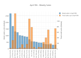 April 9th Weekly Sales Bar Chart Made By Andre Lhuillier Plotly