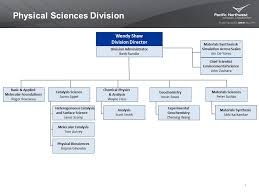 Applied Materials Organization Chart Pnnl Organization Physical Sciences Research Capabilities