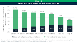 Ohio State And Local Taxes Hit Poor And Middle Income
