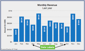 Chart Labels Display Customized Data Labels On Charts Graphs