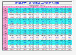 2019 Military Pay Chart Reserve 29 Unmistakable Air Force Reserve Drill Pay Chart