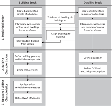 Building Permit Flow Chart Explicit Building A Process Flow Chart The Washington Dc