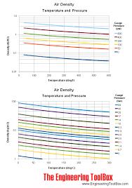 air density versus temperature and pressure