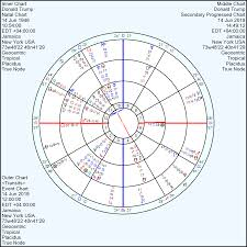Donald Trump Natal Chart Donald Trump Birth Chart Analysis Through Progressed