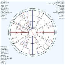 Nirayana Birth Chart Donald Trump Birth Chart Analysis Through Progressed