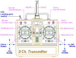 how to choose rc transmitter receiver for quadcopter oscar liang 5 channel transmitter diagram