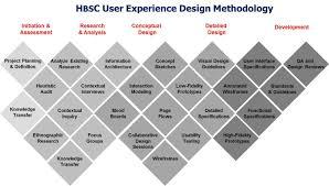 Ux Design Methodology