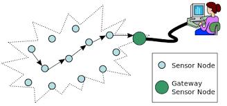 wireless sensor network wireless sensor network