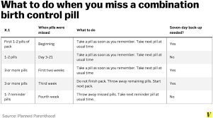 Birth Control Pill Types Chart 7 Facts Anyone Taking Birth Control Should Know Vox