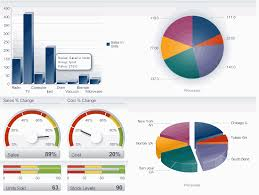 Inventory Charts And Graphs Creating Databound Adf Data Visualization Components