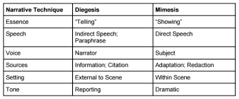Diegesis And Mimesis A Very Brief Introduction