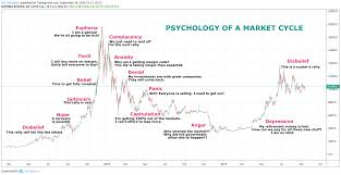 Psychology Chart Which Btc Phase Are We On The Psychology Of Market Cycles