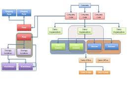 Sap Sd Organizational Structure Flow Chart Sap Training Sap Sd Training Enterprise Structure