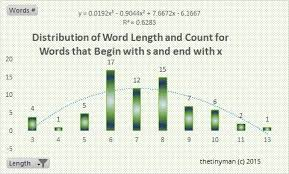 Chart of Frequency Distribution of Words that Begin with s and end in x