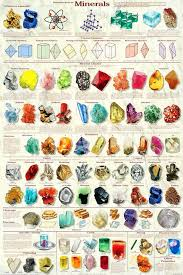Streak Color Chart Mineral Chart Includes All 6 Crystal Classes And Presents