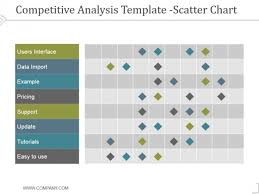 Competitive Analysis Scatter Chart Template 2 Ppt Powerpoint