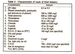 essay on industrial pollution characteristics of waste of steel industry