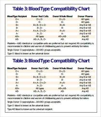 Blood Donor And Recipient Chart Blood Types Chart 7 Free Pdf Download Documents Free