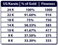Gold Kt Chart Gold Karat Purity Chart Gold Purity