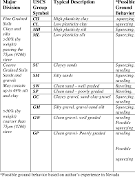 Soil Classification Chart Uscs 2 Unified Soil Classification System Uscs Modified From
