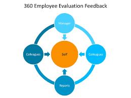 employee evaluation feedback ppt 360 employee evaluation feedback powerpoint presentation id