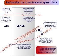 refraction through a rectangular glass block