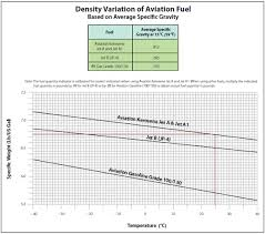 Aircraft Ata Chart Aviation Graphs And Charts