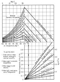 Evaporation Potential Chart Aci Nomograph For Estimating Surface Water Evaporation Rate