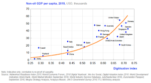 Digitization And Gdp Per Capita Are Strongly Correlated