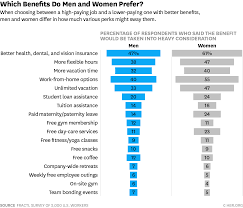 Health Insurance Comparison Chart Canada The Most Desirable Employee Benefits