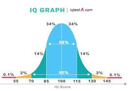 Average Iq Score Chart Iq Test Scores Meaning Test Iq Free