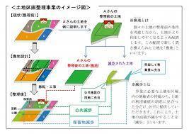 土地 区画 整理 事業