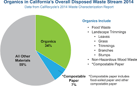 Food Waste Chart Mandatory Commercial Organics Recycling