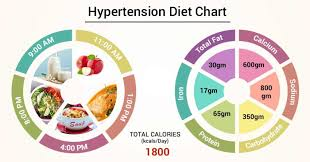 Nitric Oxide Food Chart Diet Chart For Hypertension Patient Hypertension Diet Chart