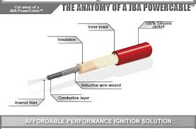 jba performance exhaust powercables the anatomy of a jba powercable jba powercablestm ignition wires