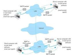 how imap works electronic mail data communications and networking