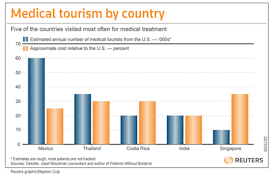 Medical Tourism Cost Comparison Chart Medical Tourism Continues To Flourish As U S Patients Seek