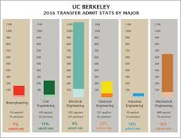 Transfer Gpas For Engineering Majors Berkeley 2016 Ca