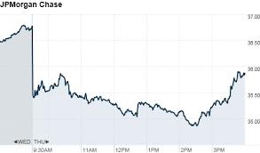 jp morgan stock chart jpmorgan stock fall on 9 billion loss report jun 28 2012
