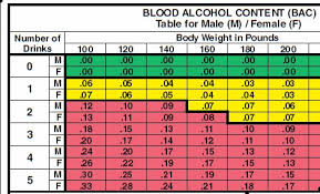 75 Valid Blood Alcohol Level California Chart