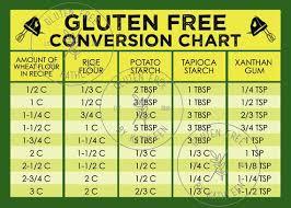 Gluten Free Flour Conversion Chart Green Gluten Free Conversion Chart Digital Download Gluten Free Conversion Card Gluten Free Tools Celiac Conversation Chart