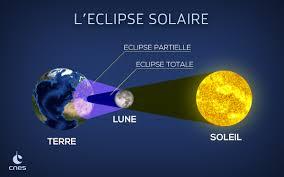 Jeunes La Lune Clipse Le Soleil