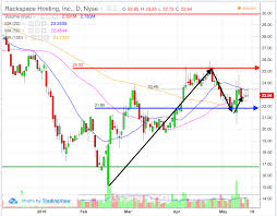 Rax Stock Chart Charts Say Take Profits In Rackspace Rax Stock Thestreet