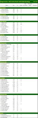 Oregon Ducks Football Roster Depth Chart Oregon Ducks Roster Depth The College Football Matrix