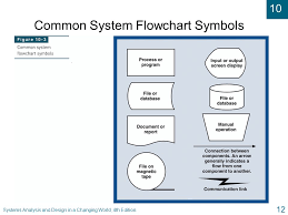 Flow Charts In System Analysis And Design Systems Analysis And Design In A Changing World Fourth