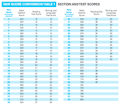 Sat Grading Chart How Is The Sat Scored Scoring Charts