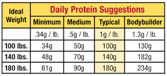 protein powder comparison chart choosing a protein powder