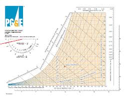 Sensible Heat Ratio Psychrometric Chart A Free Electronic Psych Chart And How To Use It To Plot